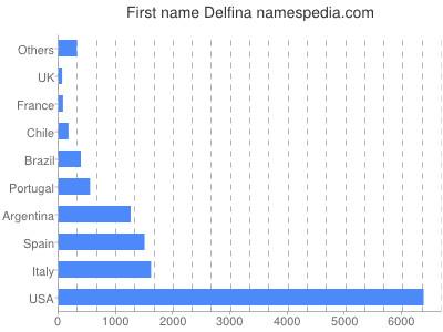 Given name Delfina