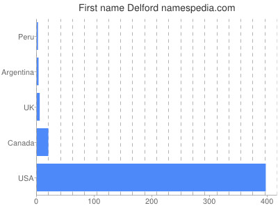 Given name Delford