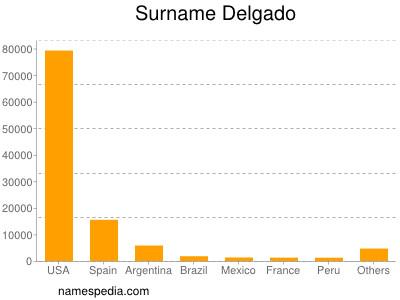 Surname Delgado