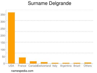 Surname Delgrande