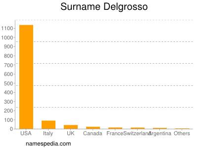 Surname Delgrosso