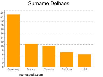 Surname Delhaes