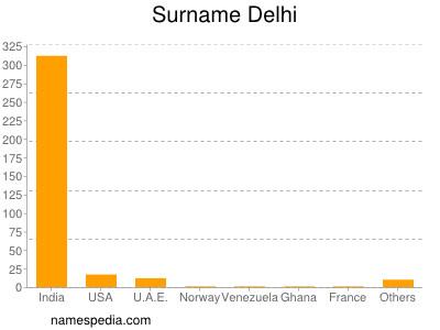 Surname Delhi