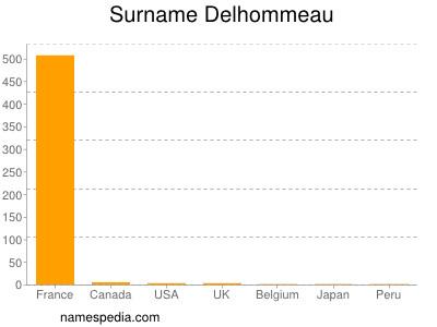 Surname Delhommeau