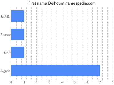Given name Delhoum