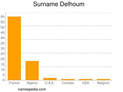 Surname Delhoum