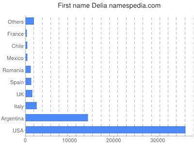Given name Delia