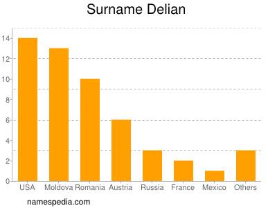 Surname Delian