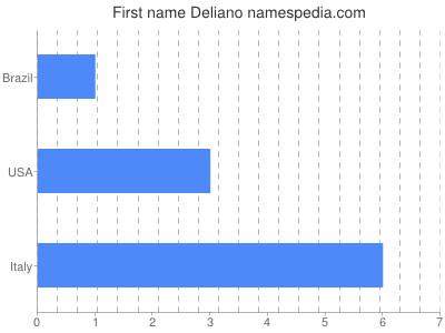 Given name Deliano