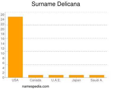 Surname Delicana