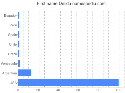 Given name Delida