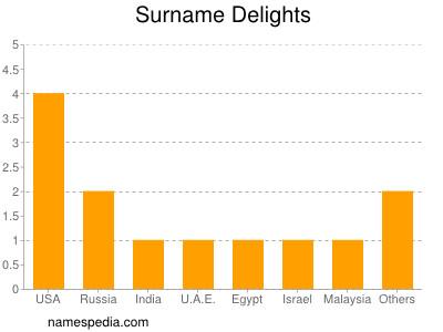 Surname Delights