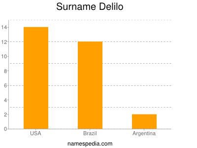 Surname Delilo