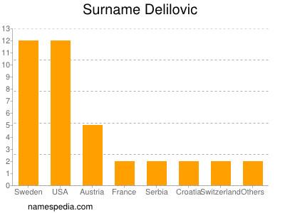 Surname Delilovic