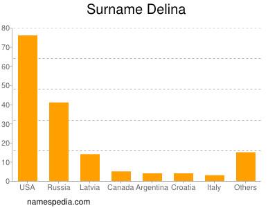 Surname Delina