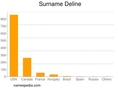 Surname Deline
