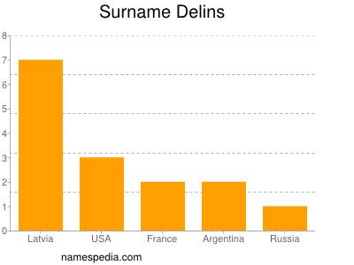 Surname Delins