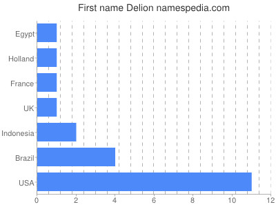 Given name Delion