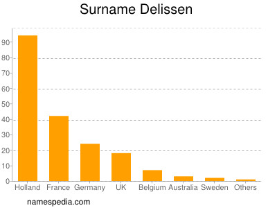 Surname Delissen