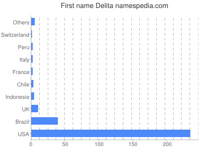 Given name Delita
