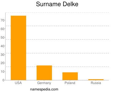 Surname Delke
