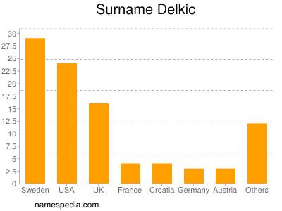 Surname Delkic
