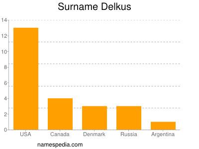 Surname Delkus