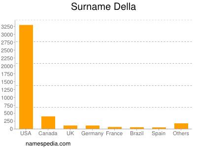 Surname Della