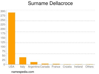 Surname Dellacroce