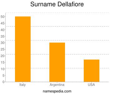 Surname Dellafiore