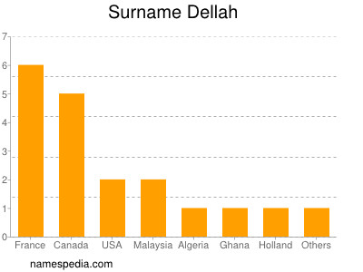 Surname Dellah