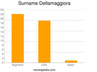 Surname Dellamaggiora
