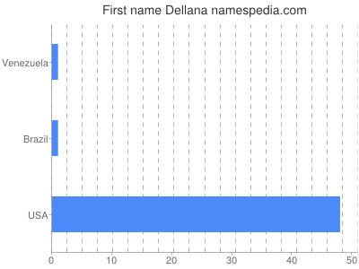 Given name Dellana