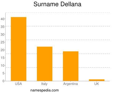 Surname Dellana