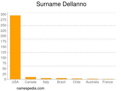 Surname Dellanno