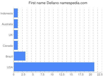 Given name Dellano