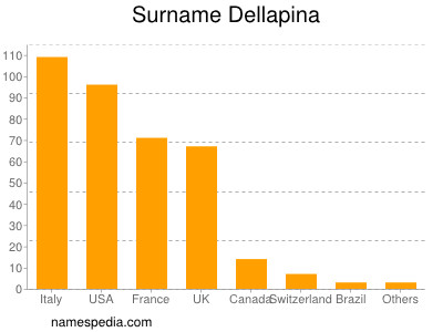 Surname Dellapina