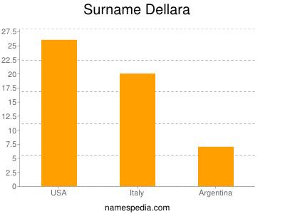 Surname Dellara