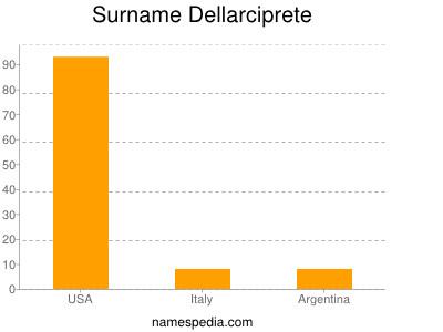 Surname Dellarciprete