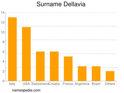 Surname Dellavia