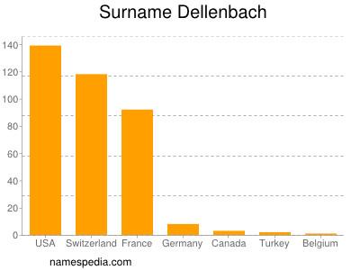 Surname Dellenbach