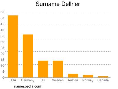 Surname Dellner