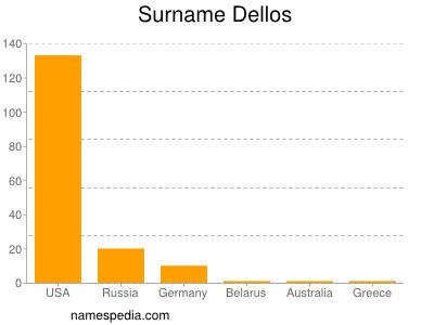 Surname Dellos