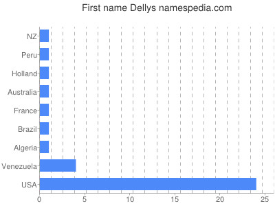 Given name Dellys