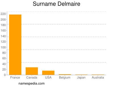 Surname Delmaire