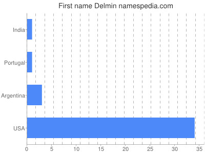Given name Delmin