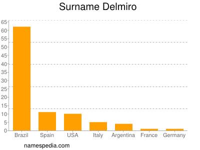 Surname Delmiro