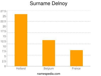 Surname Delnoy