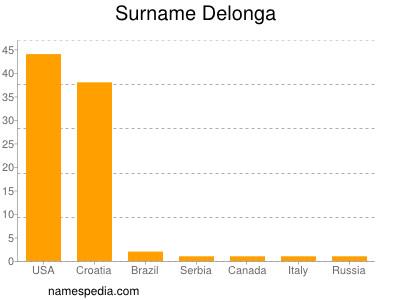 Surname Delonga