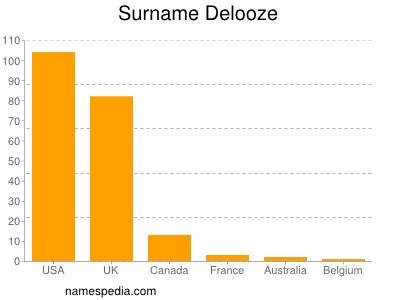 Surname Delooze